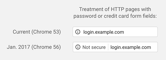 Login pages in Chrome 53: login.example.com; in Chrome 56: (i) Not secure | login.example.com