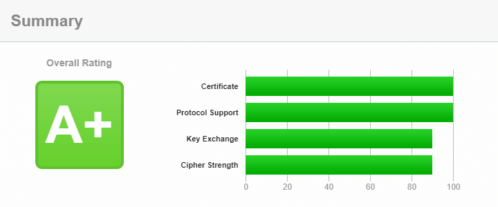 A+ grade in SSL Labs Server Test