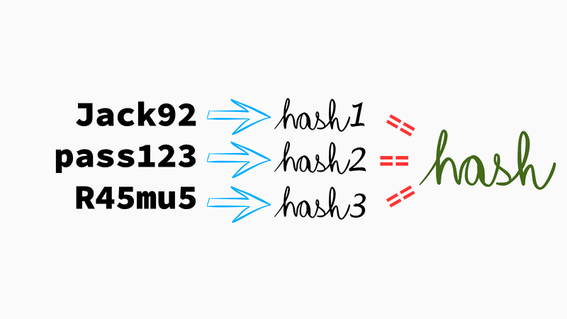 Passwords ⇛ hashes == hash?