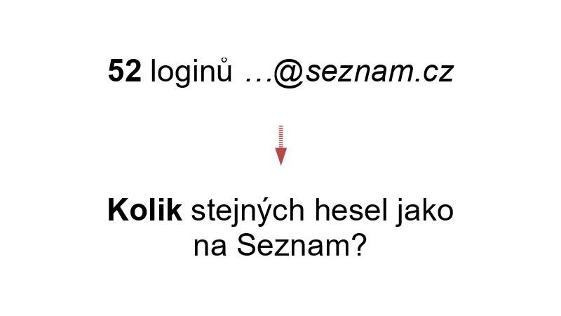 52 loginů …@seznam.cz → Kolik stejných hesel jako na Seznam?