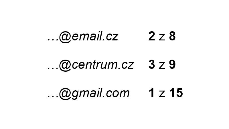 …@email.cz 2 z 8, …@centrum.cz 3 z 9, …@gmail.com 1 z 15