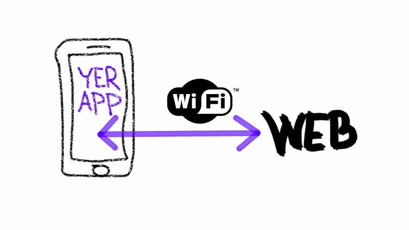 App ↔ Wi-Fi ↔ web