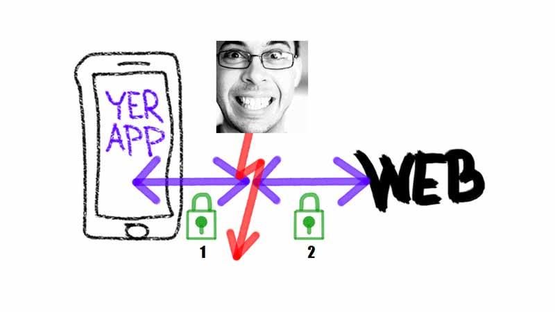 App ↔ HTTPS ↔ mizera ↔ HTTPS ↔ web