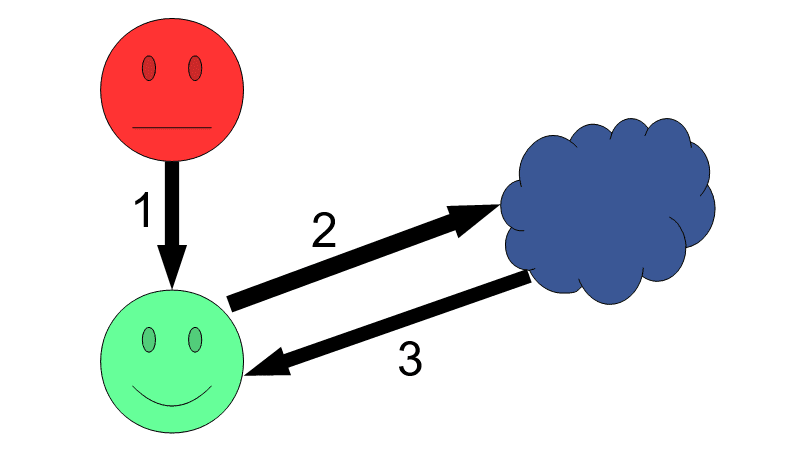 >:| → 1 → :-) → 2 → web → 3 → :-)