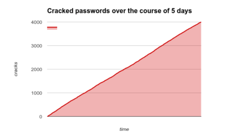 4000 cracked passwords over the course of 5 days