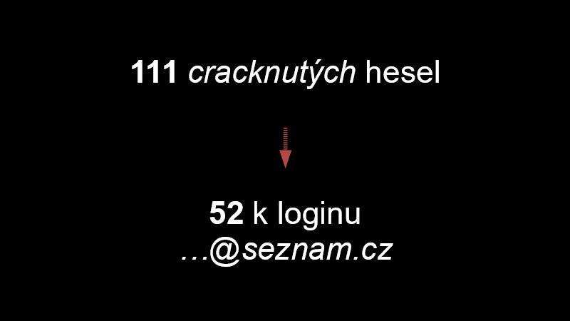 111 cracknutých hesel → 52 k loginu ...@seznam.cz