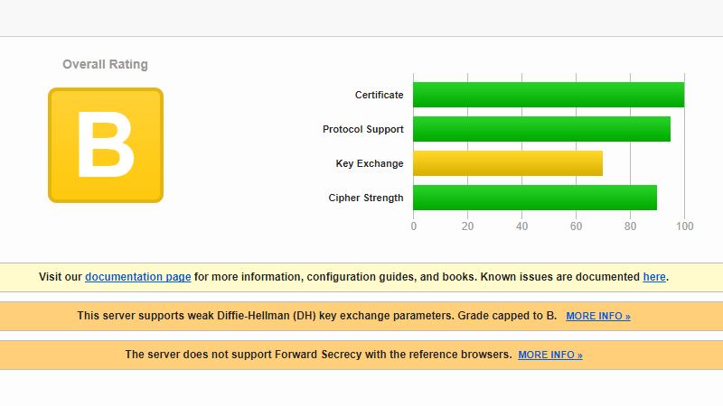 This server supports weak Diffie-Hellman (DH) key exchange parameters. Grade capped to B.