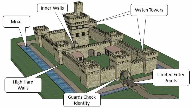 Moat, high hard walls, limited entry points, guards check identity, watch towers